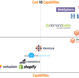 eCommerce platform cost vs capabilities