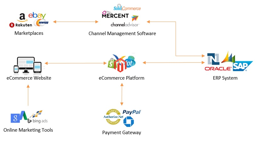 ecommerce ecosystem for enterprise companies