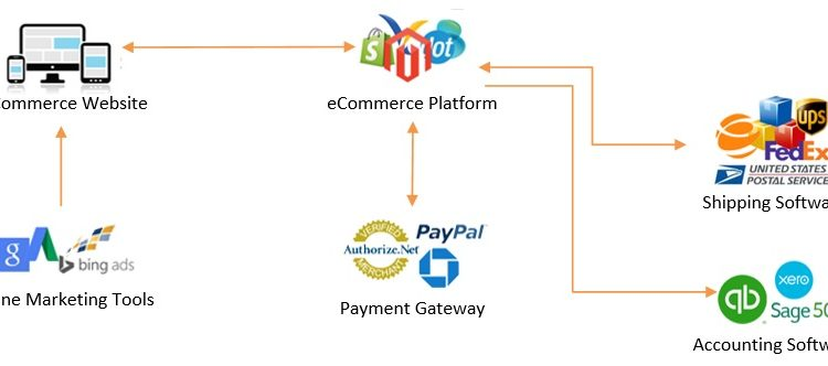 ecommerce ecosystem for small companies