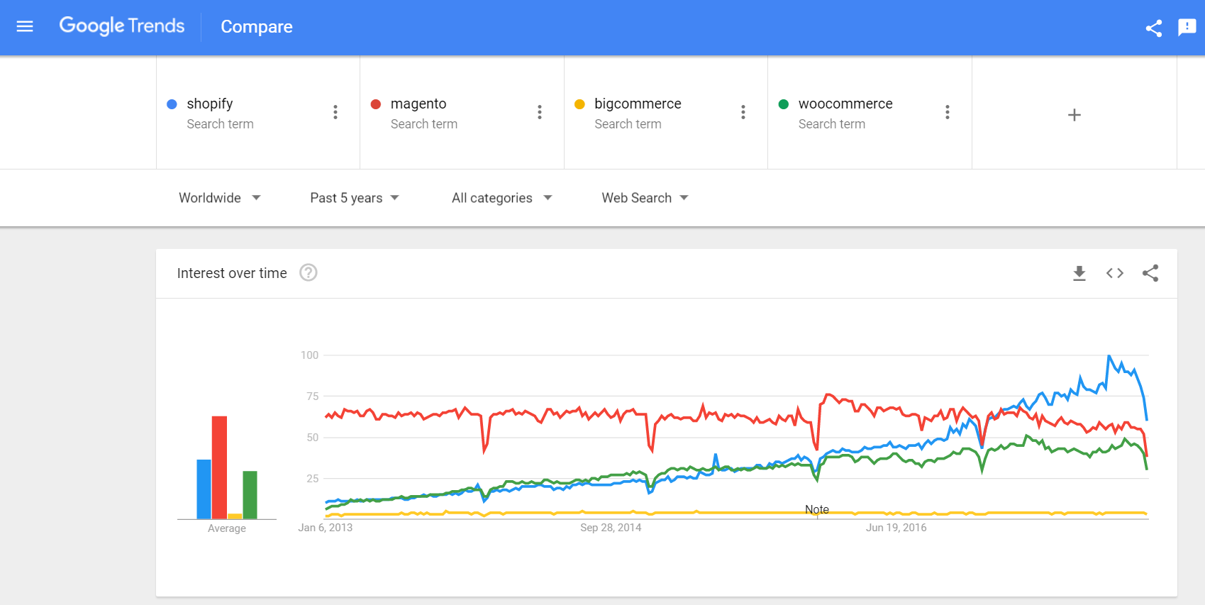 shopify google trends
