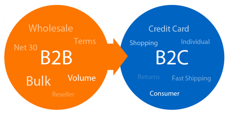 how b2b business can switch to b2c ecommerce
